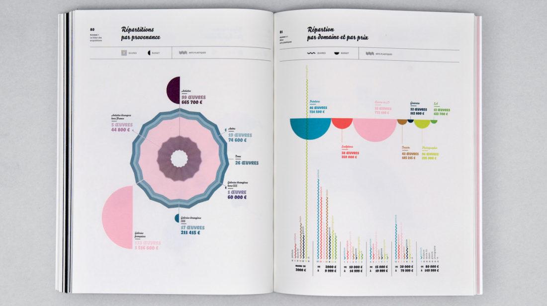 Rapport D Activité Du Cnap 2009 European Design